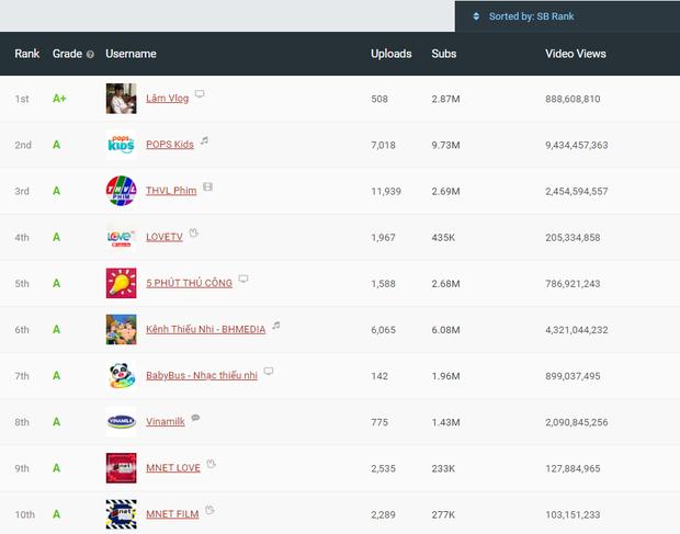 Lâm Vlog - YouTuber nghỉ học năm lớp 11 sở hữu kênh YouTube gần 3 triệu subs, được đánh giá chất lượng nhất Việt Nam là ai? - ảnh 1
