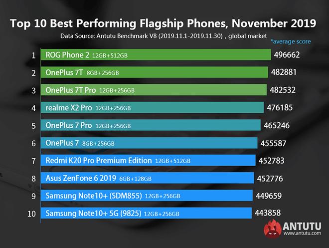 Vsmart Live lần đầu lọt vào Top 10 smartphone tầm trung có hiệu năng mạnh nhất do Antutu bình chọn - ảnh 1