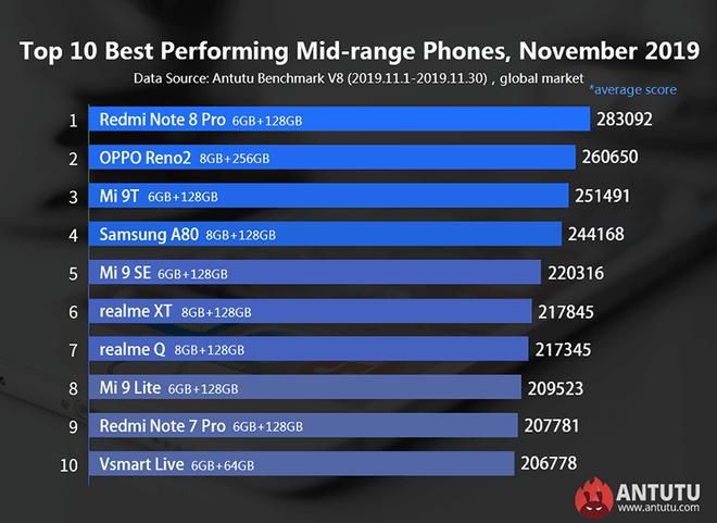 Vsmart Live lần đầu lọt vào Top 10 smartphone tầm trung có hiệu năng mạnh nhất do Antutu bình chọn - ảnh 2