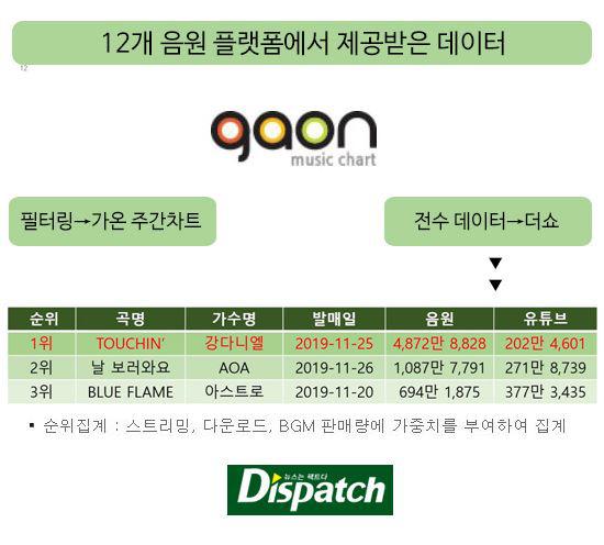 Bên lề MAMA 2019, Kang Daniel được Dispatch minh oan: Chiến thắng trước AOA trên The Show là hoàn toàn xứng đáng! - ảnh 2