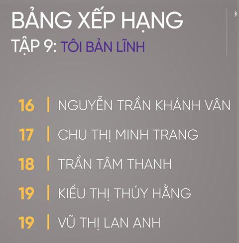 Tân Hoa hậu Khánh Vân trên show thực tế: Chưa dẫn đầu lần nào nhưng cũng không bao giờ rớt khỏi top 20 - ảnh 2