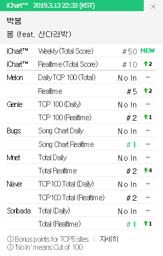 Nhìn thứ hạng của bản hit được đo ni đóng giày mới biết khán giả Hàn nhớ giọng hát của  Park Bom như thế nào! - Ảnh 1.
