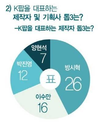 Chuyên gia bình chọn nghệ sĩ đại diện Kpop: Ngôi vương quá chuẩn, gà YG thua đau đối thủ SM và JYP - ảnh 2