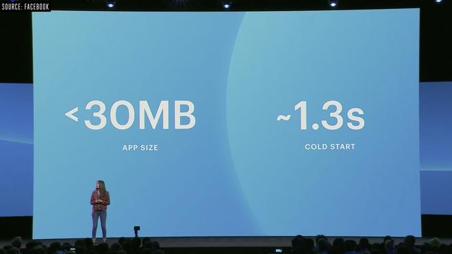 Facebook cho biết ứng dụng Messenger mới sẽ nhẹ bằng 1/4 bản cũ, mượt và ít tốn pin hơn nhưng chỉ có trên iOS - ảnh 1