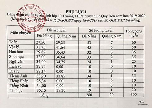 Đà Nẵng công bố điểm chuẩn vào lớp 10 THPT và chuyên Lê Quý Đôn 2019-2020 - ảnh 1