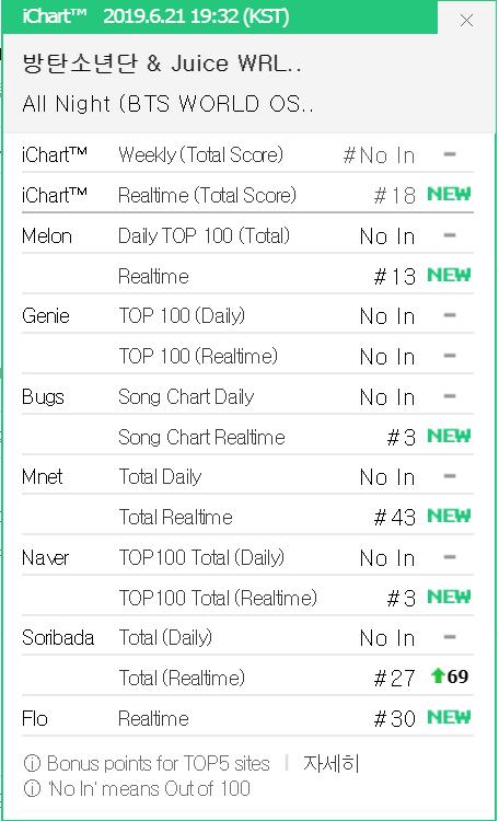 Ngoài san bằng kỉ lục của PSY, BTS còn lập thành tích ngang TWICE, lọt top cùng EXO, SNSD ở show âm nhạc - ảnh 1