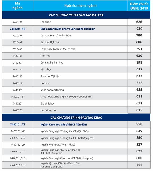 Điểm chuẩn năng lực vào Nhân văn, Bách khoa, KHTN TP.HCM tăng mạnh: Nhiều ngành lấy hơn 900 điểm - ảnh 6