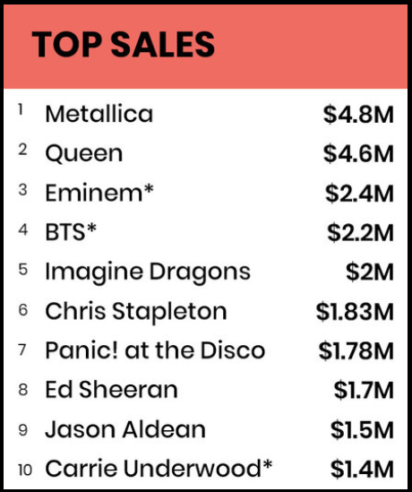 Top 10 nghệ sĩ có doanh số album, đĩa đơn được bán ra cao nhất năm 2018: BTS vượt qua Ed Sheeran, Imagine Dragons và chỉ xếp sau 3 tên tuổi gạo cội của làng nhạc thế giới - Ảnh 5.