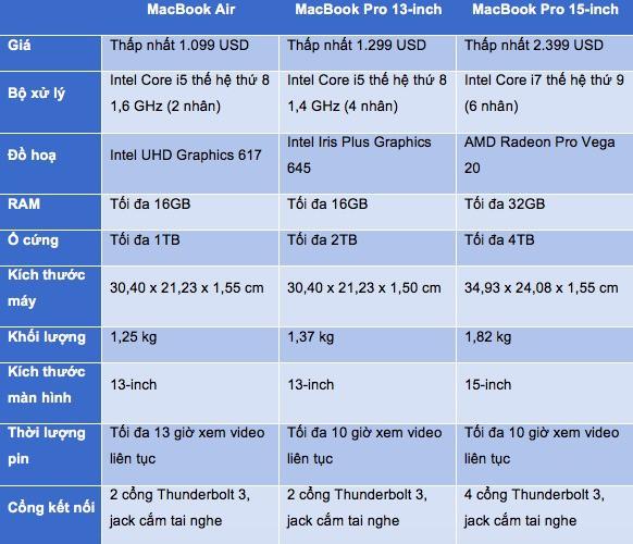 So sánh MacBook Pro và MacBook Air: Pro tốt hơn nhưng tại sao Air vẫn còn chỗ đứng? - ảnh 2
