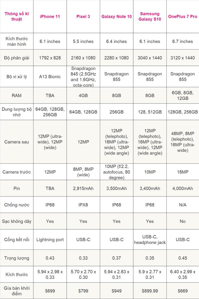 Đọ cấu hình iPhone 11, Pro và Pro Max với loạt smartphone Android mạnh nhất hiện nay xem ai hơn ai - ảnh 2