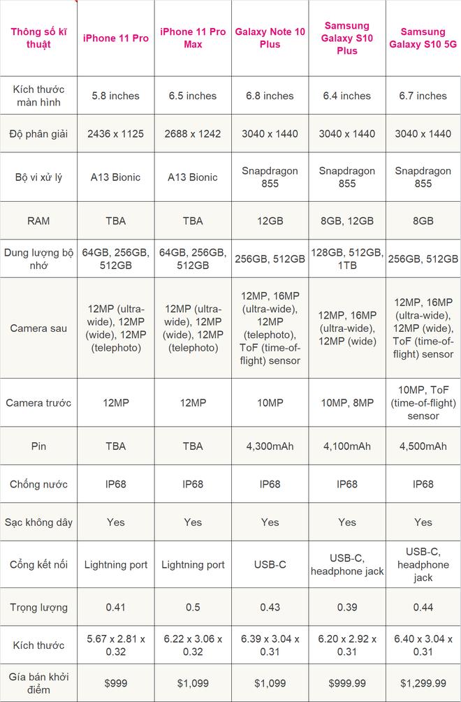 Đọ cấu hình iPhone 11, Pro và Pro Max với loạt smartphone Android mạnh nhất hiện nay xem ai hơn ai - ảnh 3