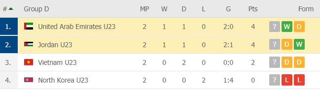 [U23 châu Á] Jordan vs UAE: U23 Việt Nam thấp thỏm chờ tin vui - ảnh 4