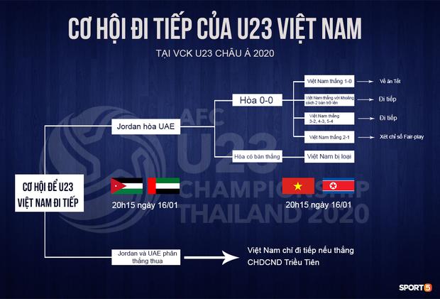 [Trực tiếp U23 châu Á] Việt Nam vs CHDCND Triều Tiên: Chờ đợi phép màu đến với thầy trò HLV Park Hang-seo - ảnh 1