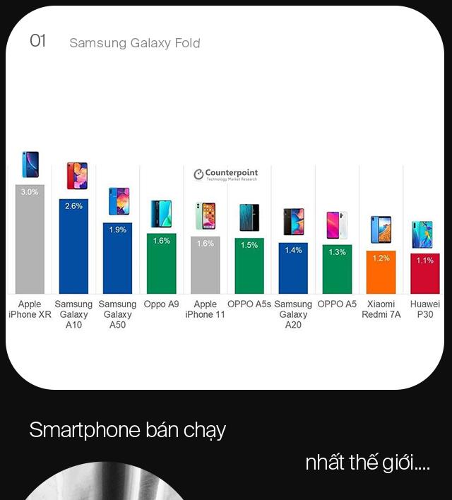 Nghịch lý iPhone tại Việt Nam và vì sao Galaxy Fold có thể là chìa khóa giúp Samsung vươn lên làm chủ phân khúc cao cấp - ảnh 1