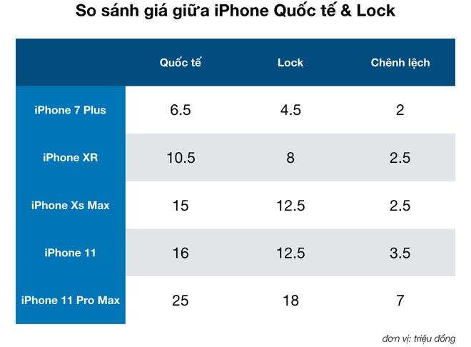 Rẻ hơn cả triệu nhưng tại sao mua iPhone Lock để chơi Tết lại là ý tưởng tồi? - ảnh 1