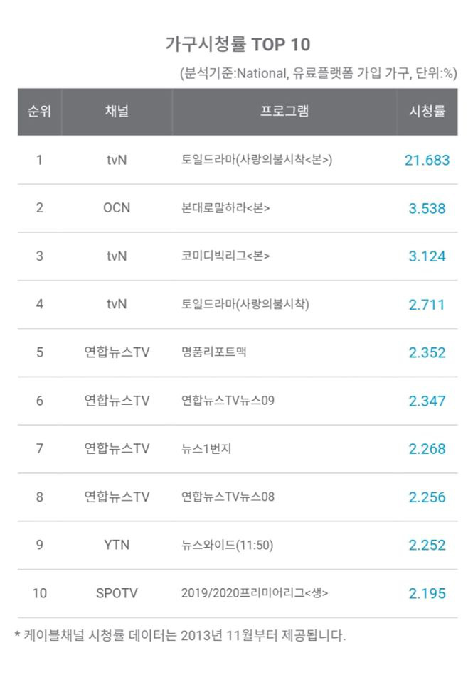 Vượt mặt bom tấn Goblin, Crash Landing on You cán mốc rating cao nhất lịch sử đài tvN - ảnh 1