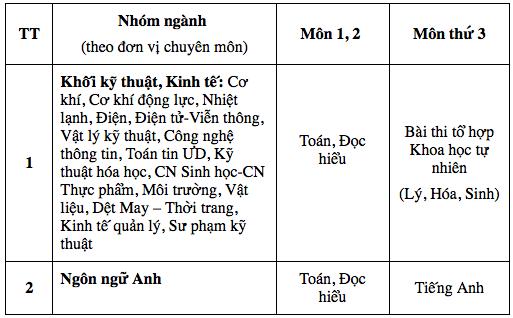 Trường ĐH đầu tiên ở Hà Nội công bố phương án tuyển sinh riêng: Khôi phục hình thức thi toán tự luận - Ảnh 1.
