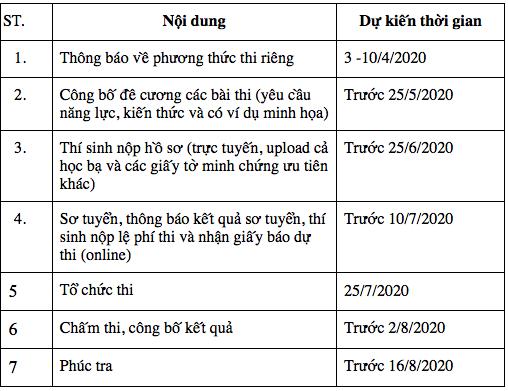 Trường ĐH đầu tiên ở Hà Nội công bố phương án tuyển sinh riêng: Khôi phục hình thức thi toán tự luận - Ảnh 2.
