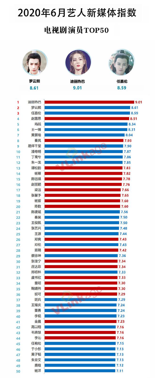 Mặc bom xịt Hạnh Phúc Trong Tầm Tay bị chê thảm hại, Địch Lệ Nhiệt Ba vẫn dẫn đầu top diễn viên hot nhất tháng 6 - Ảnh 1.