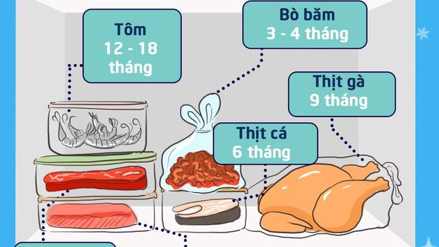 Có thể để các loại thực phẩm trong tủ lạnh bao lâu ?
