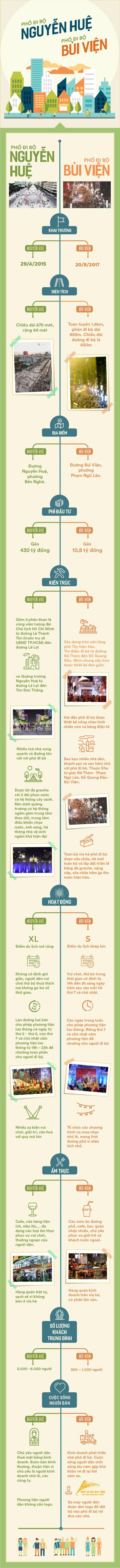 Infographic: Những điểm khác biệt giữa phố đi bộ Nguyễn Huệ và Bùi Viện - Ảnh 1.