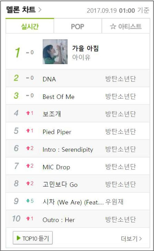 Cả album của BTS kéo nhau lên BXH cũng không lại nổi một bài hát tặng fan của IU - Ảnh 1.