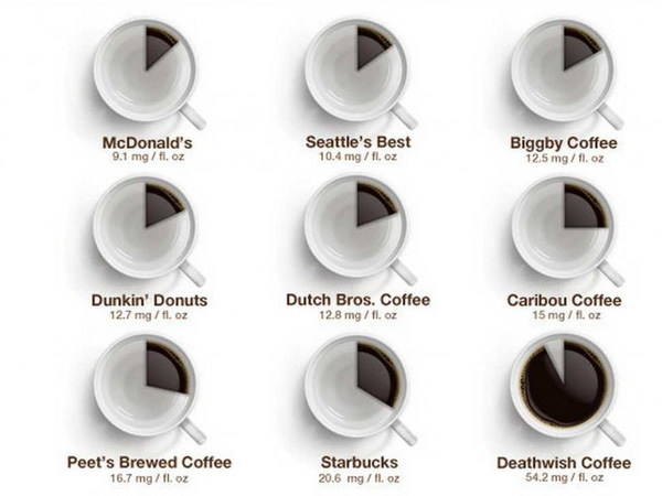 Đã xuất hiện cà phê nặng nhất thế giới: 1 ngụm thức trọn 3 đêm - Ảnh 4.