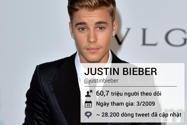 Những ngôi sao dẫn đầu Twitter thế giới