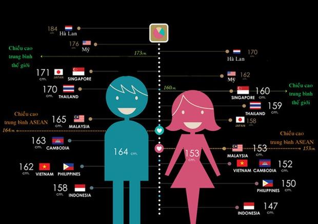 Việt Nam thấp nhất châu Á? Không sao! Nhật Bản, Hàn Quốc cũng từng... lùn thế này cơ mà - Ảnh 2.