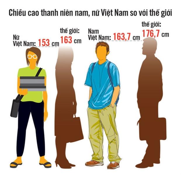 Việt Nam thấp nhất châu Á? Không sao! Nhật Bản, Hàn Quốc cũng từng... lùn thế này cơ mà - Ảnh 1.
