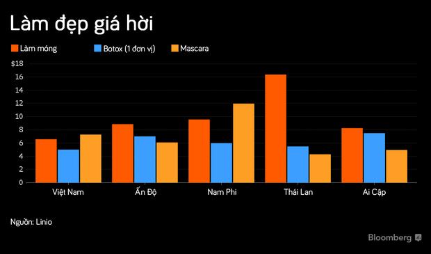 Việt Nam xếp đầu bảng trong danh sách các quốc gia có chi phí làm đẹp rẻ nhất thế giới - Ảnh 1.