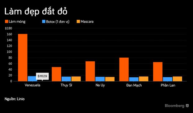 Việt Nam xếp đầu bảng trong danh sách các quốc gia có chi phí làm đẹp rẻ nhất thế giới - Ảnh 2.