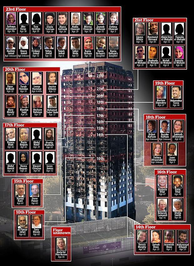 Video: Các vật dụng bên trong tòa tháp ở London đều bị thiêu rụi, biến dạng không thể nhận ra - Ảnh 10.