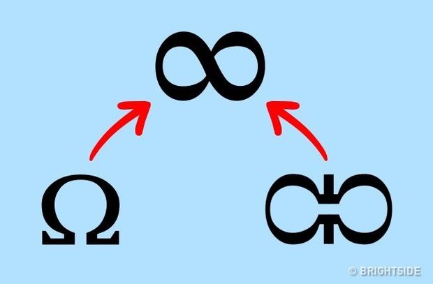 6 ký hiệu này ai cũng biết nhưng nguồn gốc của chúng thì đảm bảo chưa ai nghe tới - Ảnh 5.