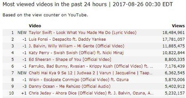 Chỉ tung Lyric Video, Taylor Swift đã dập Katy Perry tơi tả trên mọi mặt trận - Ảnh 3.