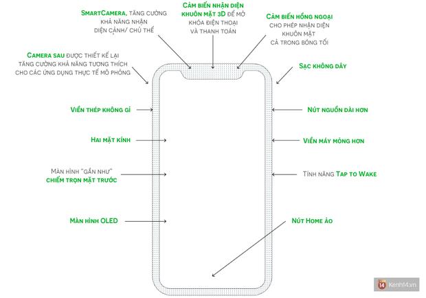 Lộ giá bán iPhone 8 cao ngất ngưởng, mức giá chưa từng có trong lịch sử Apple - Ảnh 2.