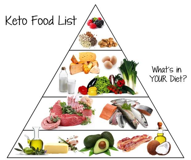 Ăn kiêng theo chế độ Ketogenic: Giảm cân hiệu quả lại còn tốt cho sức khỏe - Ảnh 2.