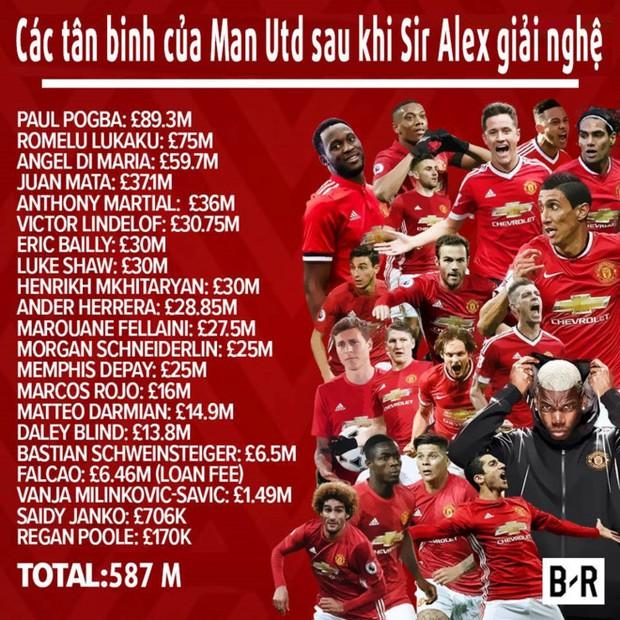 Man Utd viết sử mới bằng cách… xóa sạch sử cũ - Ảnh 1.