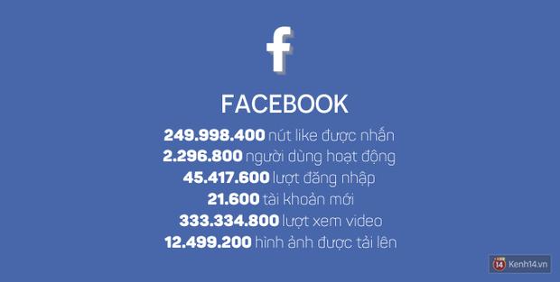 Những con số kinh hoàng trên Internet chỉ trong vỏn vẹn một giờ sẽ làm bạn choáng váng - Ảnh 8.