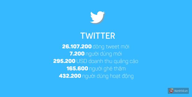 Những con số kinh hoàng trên Internet chỉ trong vỏn vẹn một giờ sẽ làm bạn choáng váng - Ảnh 2.