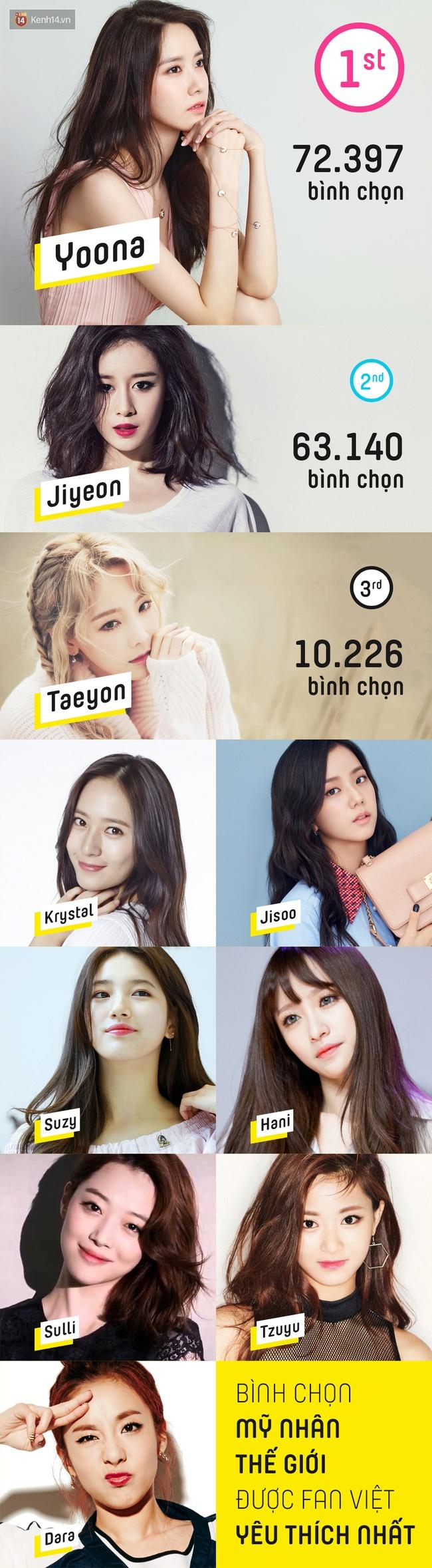 Mỹ nhân được fan Việt yêu thích nhất 2016: Jiyeon hay Krystal vẫn bại trận trước nữ thần Yoona! - Ảnh 1.