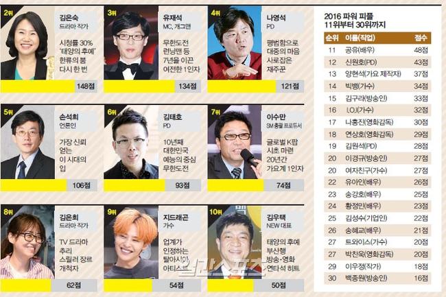 Vượt qua cả MC quốc dân và Big Bang, Song Joong Ki dẫn đầu BXH nhân vật quyền lực nhất Hàn Quốc 2016 - Ảnh 12.