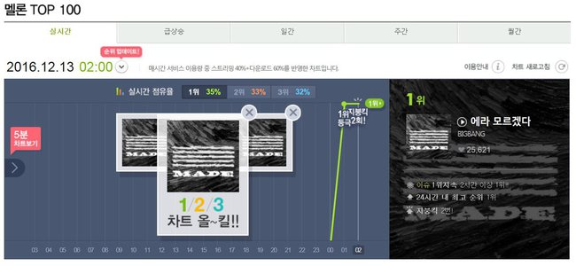 Kpop rung chuyển giữa đêm vì sự trở lại của các ông hoàng Big Bang - Ảnh 5.
