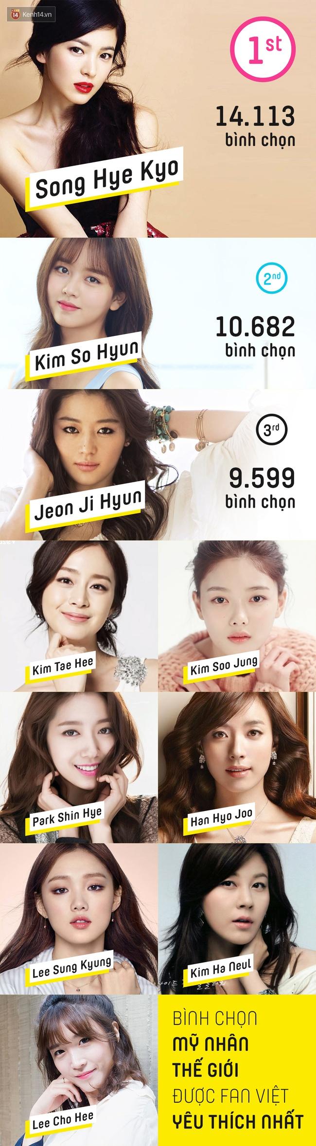 Mỹ nhân được fan Việt yêu thích nhất 2016: Jiyeon hay Krystal vẫn bại trận trước nữ thần Yoona! - Ảnh 3.
