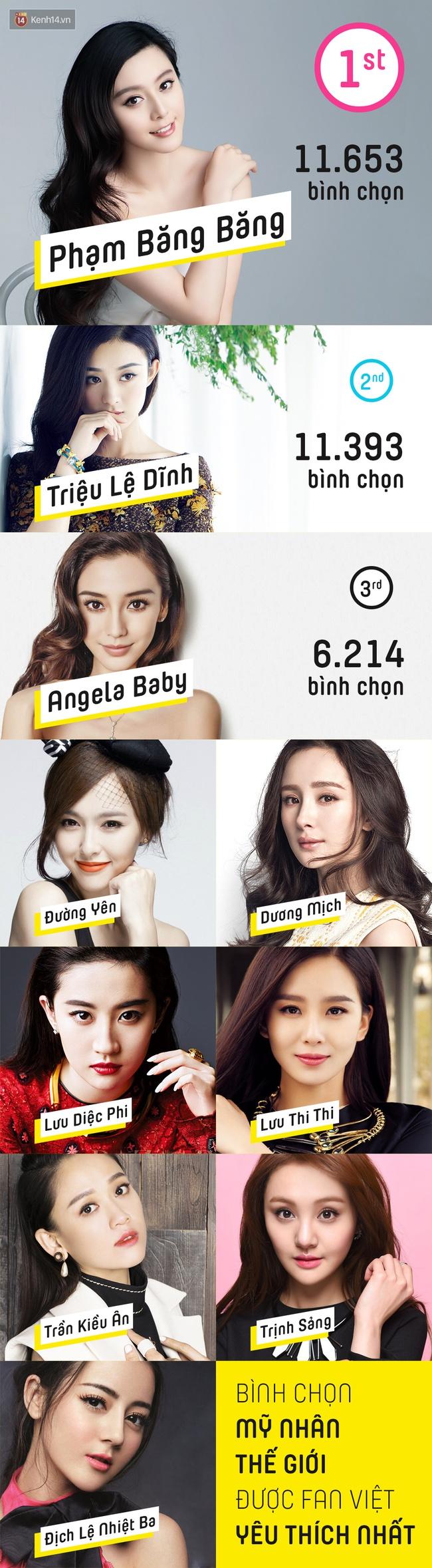 Mỹ nhân được fan Việt yêu thích nhất 2016: Jiyeon hay Krystal vẫn bại trận trước nữ thần Yoona! - Ảnh 11.