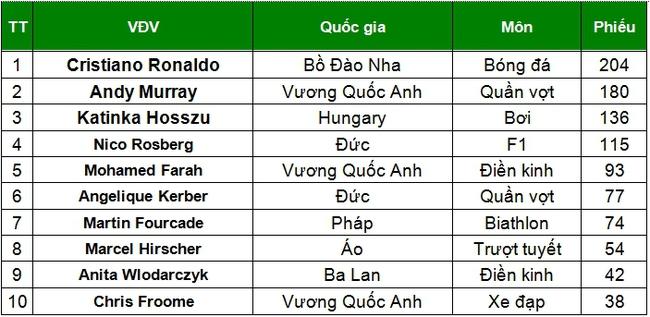 Cristiano Ronaldo lại đi vào lịch sử - Ảnh 2.