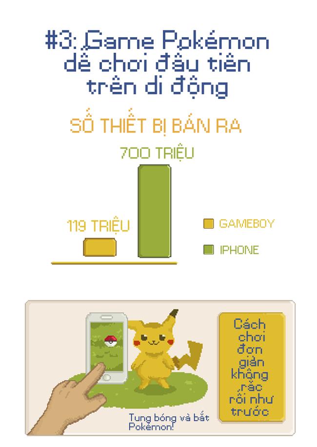 Vì sao người ta phát cuồng về Pokémon Go? - Ảnh 4.