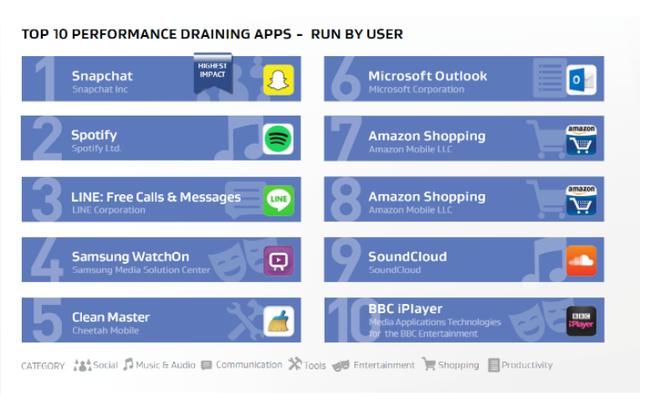 Gỡ 10 ứng dụng này nếu sợ smartphone mau hết pin - Ảnh 1.