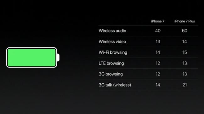 Cuối cùng chúng ta cũng được biết dung lượng pin trên iPhone 7 và 7 Plus - Ảnh 2.