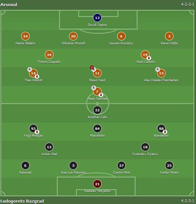 Oezil lập hat-trick, Arsenal lên ngôi đầu ở Champions League - ảnh 1